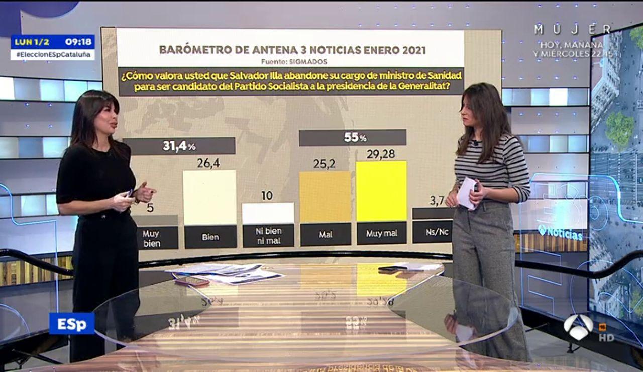 Encuesta elecciones Cataluña: el 55% valora de forma negativa que Salvador Illa haya dejado Sanidad para ser candidato