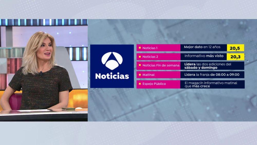 Así es por dentro Antena 3 Noticias, líder absoluto en prime time con un 27,6% de cuota de pantalla