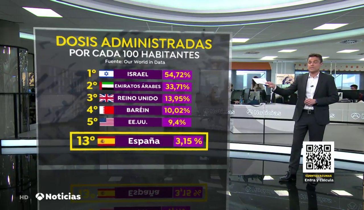Así va la vacunación del coronavirus en España comparada con otros países