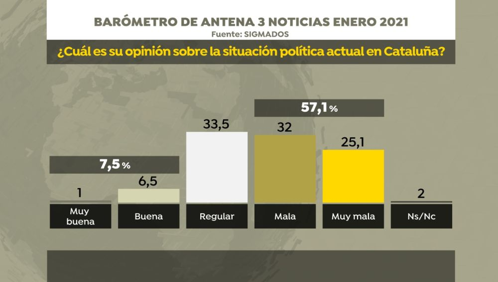 Barómetro de SigmaDos para Antena 3 Noticias