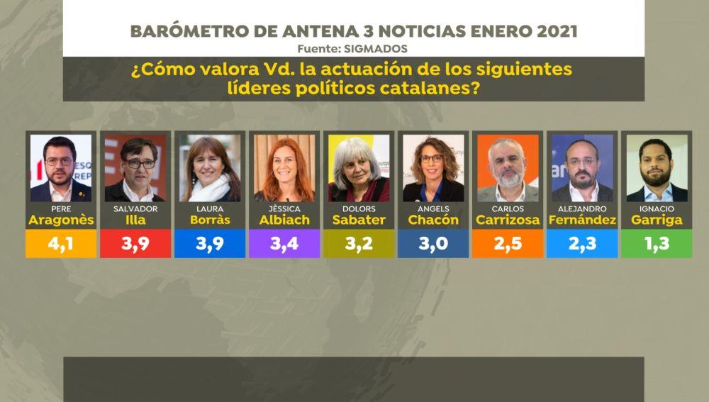 Elecciones Cataluña 2021: Los candidatos suspenden en las encuestas con Pere Aragonés como el más valorado con un 4,1