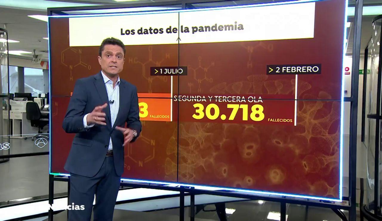 Aumentan las muertes por coronavirus hasta superar los datos de la primera ola