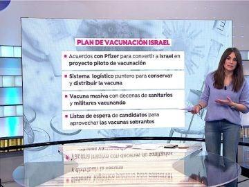Plan de vacunación Israel.