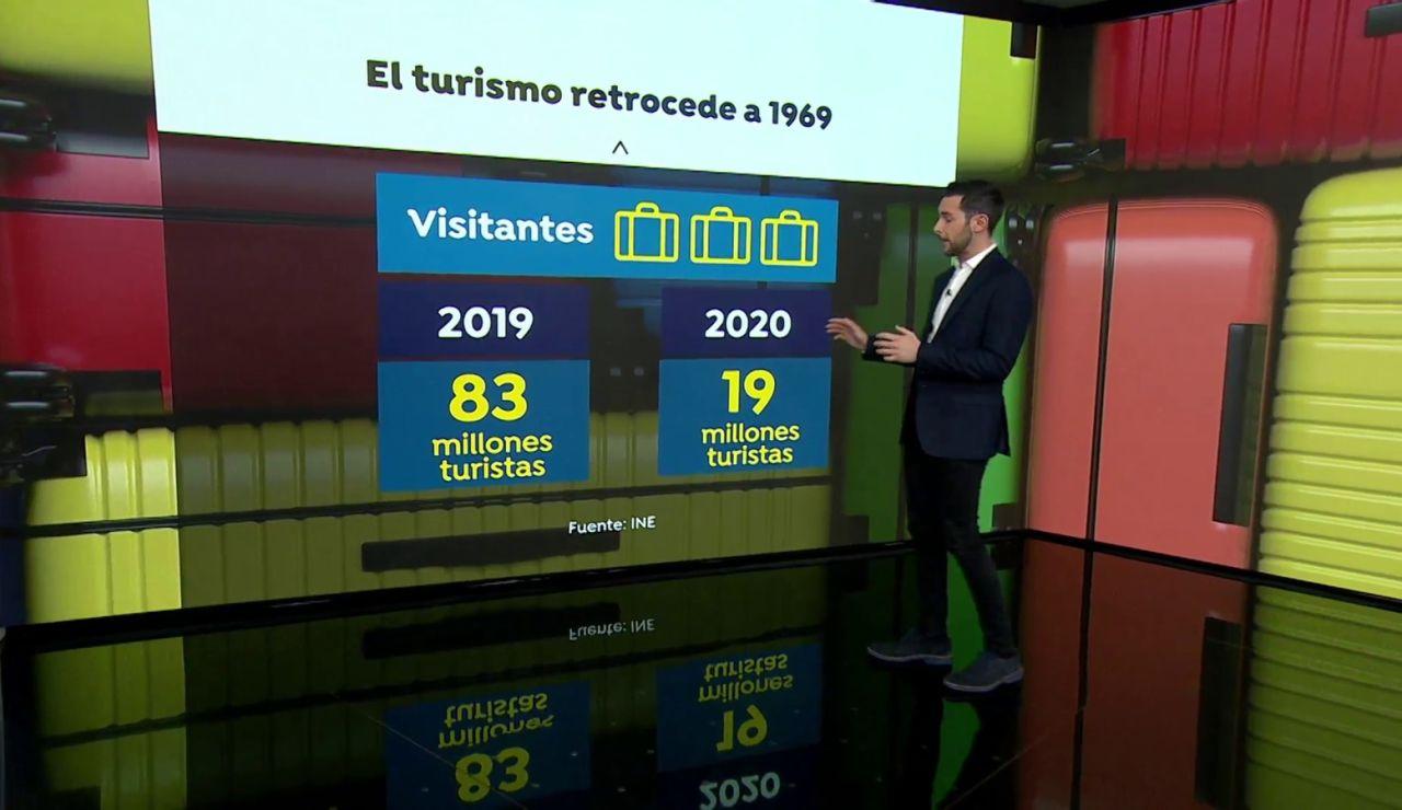 España acogió a 65 millones de turistas menos en 2020 tras el estallido de la pandemia del coronavirus
