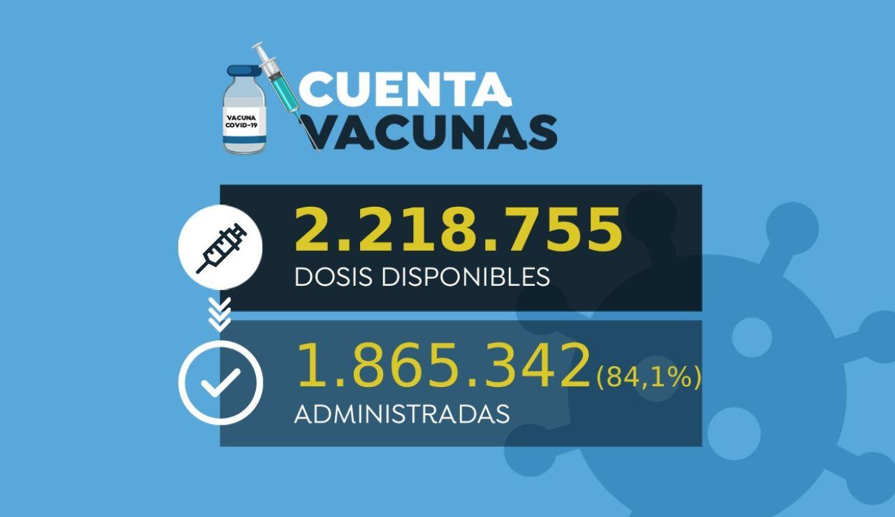 Medio millón personas inmunizadas contra el coronavirus