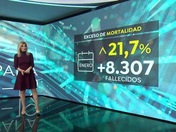 Exceso de la mortalidad en España a cierre de enero