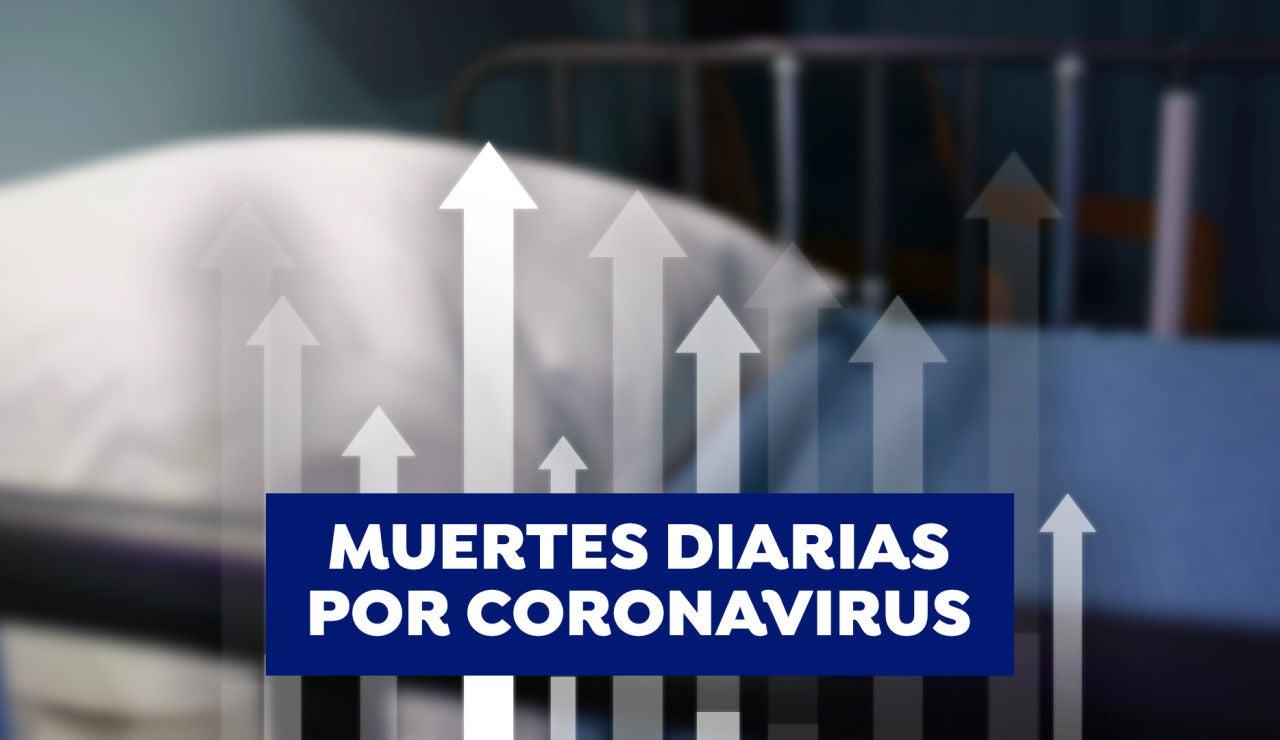 Muertes diarias por coronavirus