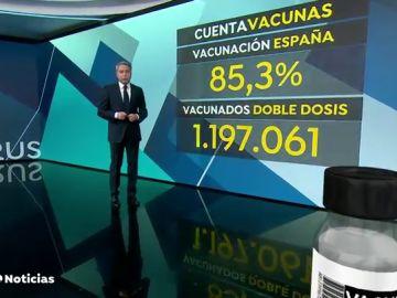 Las comunidades autónomas han puesto más del 85% de las vacunas recibidas