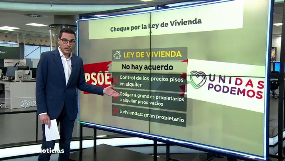 La Ley de Vivienda no se aprobará en febrero por falta de acuerdo entre PSOE y Podemos