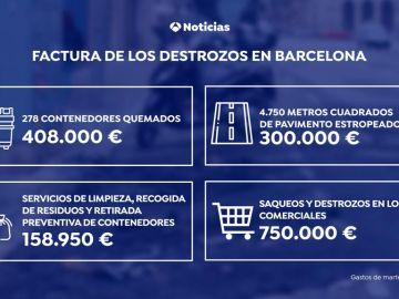 La factura de los destrozos por la violencia en Cataluña