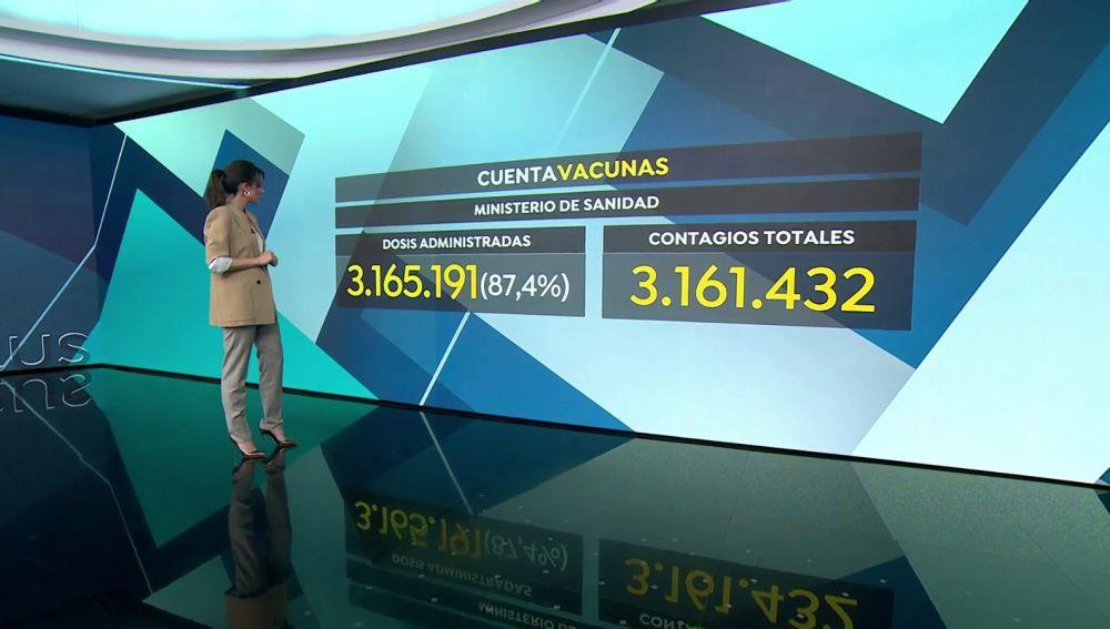 En España ya hay más personas vacunadas contra el coronavirus que contagiadas