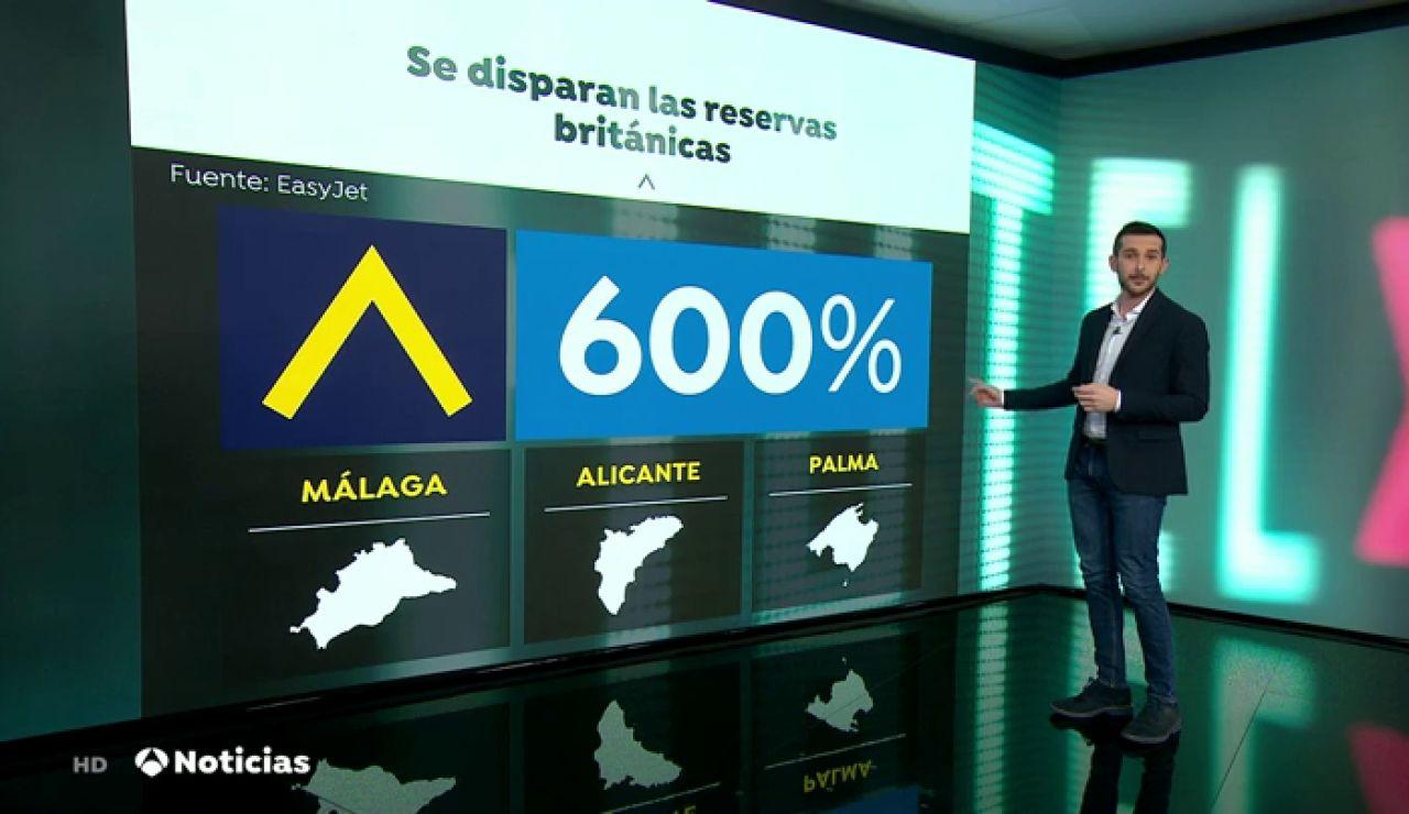 Las reservas en España de turistas británicos se disparan hasta un 600% tras anunciar la desescalada en Reino Unido