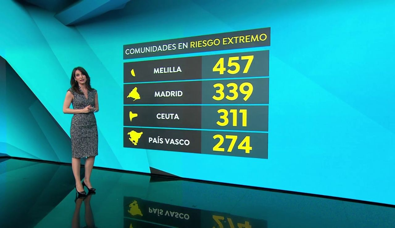 Madrid y País Vasco, las únicas comunidades en 'riesgo extremo' por coronavirus