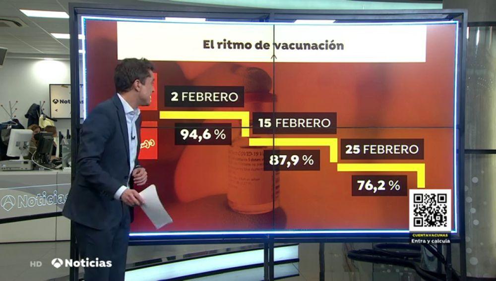 Estos son los principales problemas por los que la vacunación va lenta en España