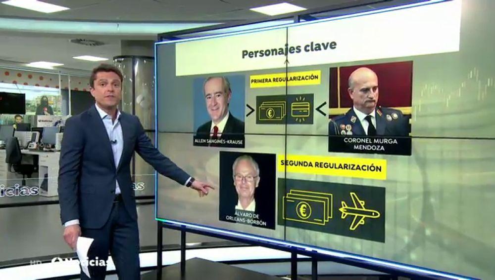 Personas clave en las regularizaciones del rey Juan Carlos I
