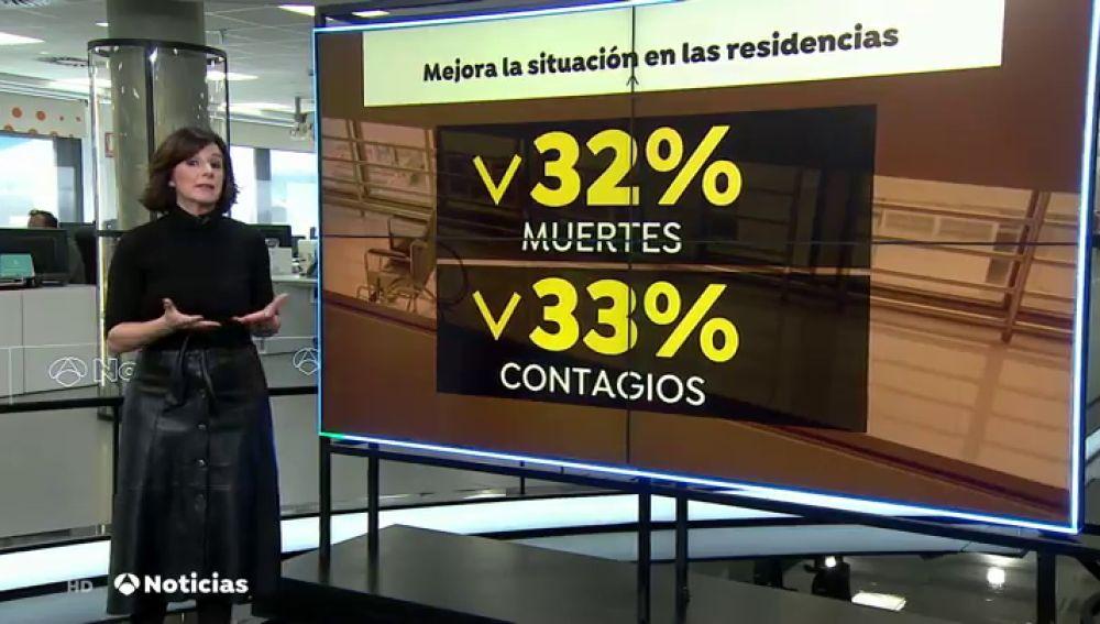 Mejora la situación en las residencias debido a la disminución de casos de coronavirus