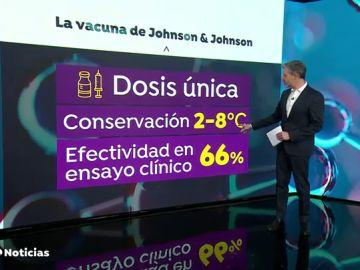 La vacuna monodosis contra el coronavirus de Johnson & Johnson, muy cerca de su aprobación definitiva
