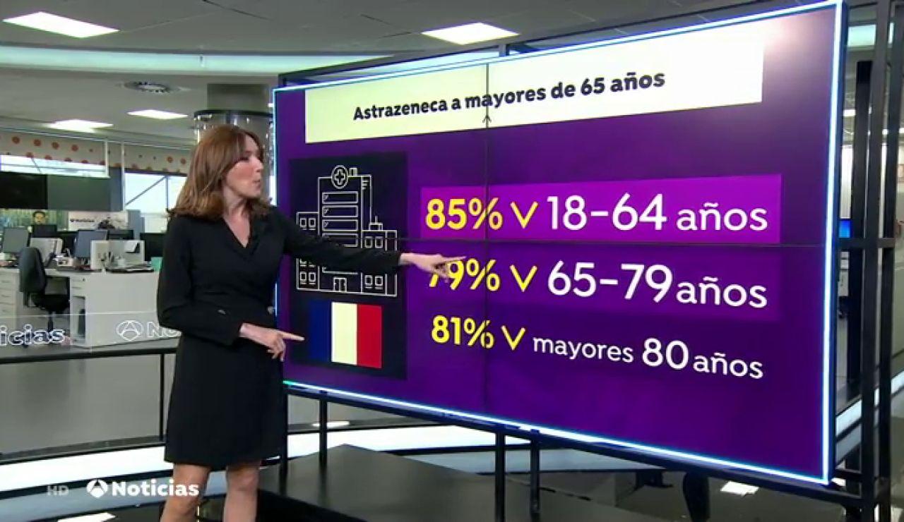 Francia decide vacunar con las dosis de AstraZeneca a su población sin poner límite de edad