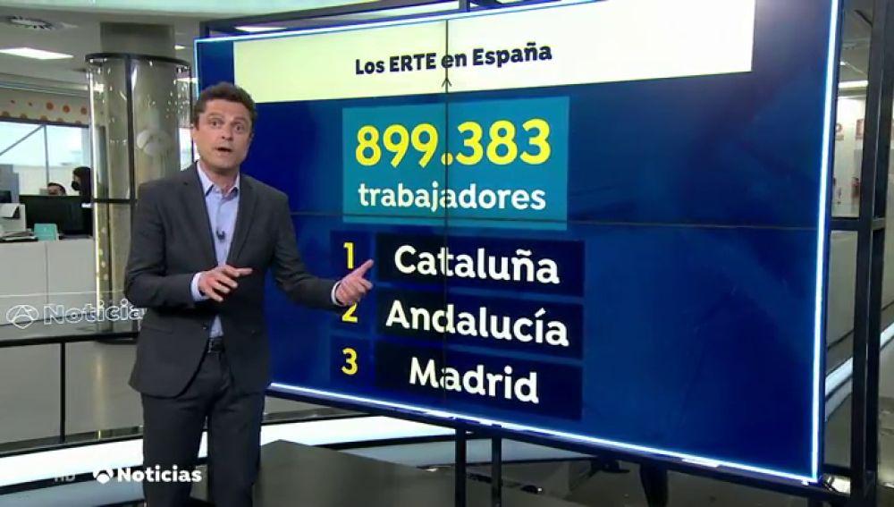España suma 900.000 personas en ERTE y más de 4 millones de parados