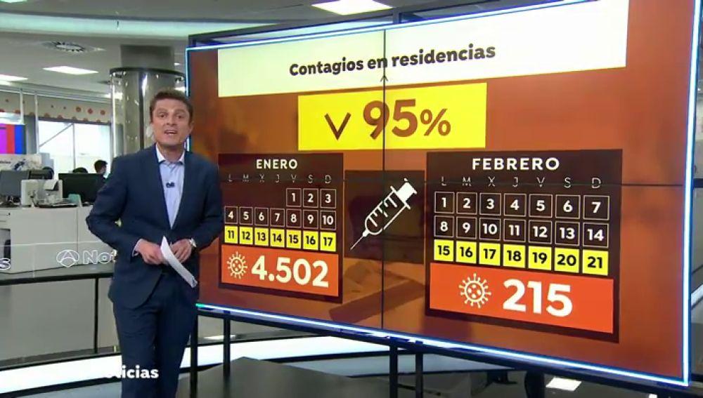 Los contagios de coronavirus en residencias de mayores caen en un 95%