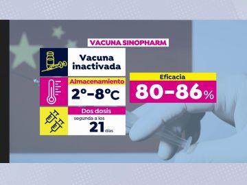 Vacuna Sinopharm