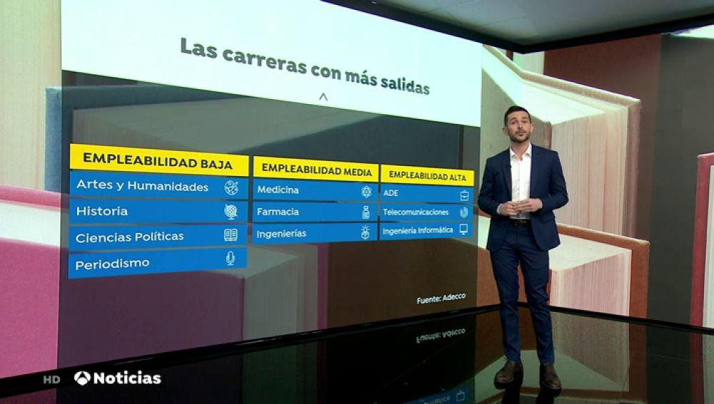 El ranking de las carreras universitarias con más salidas en España