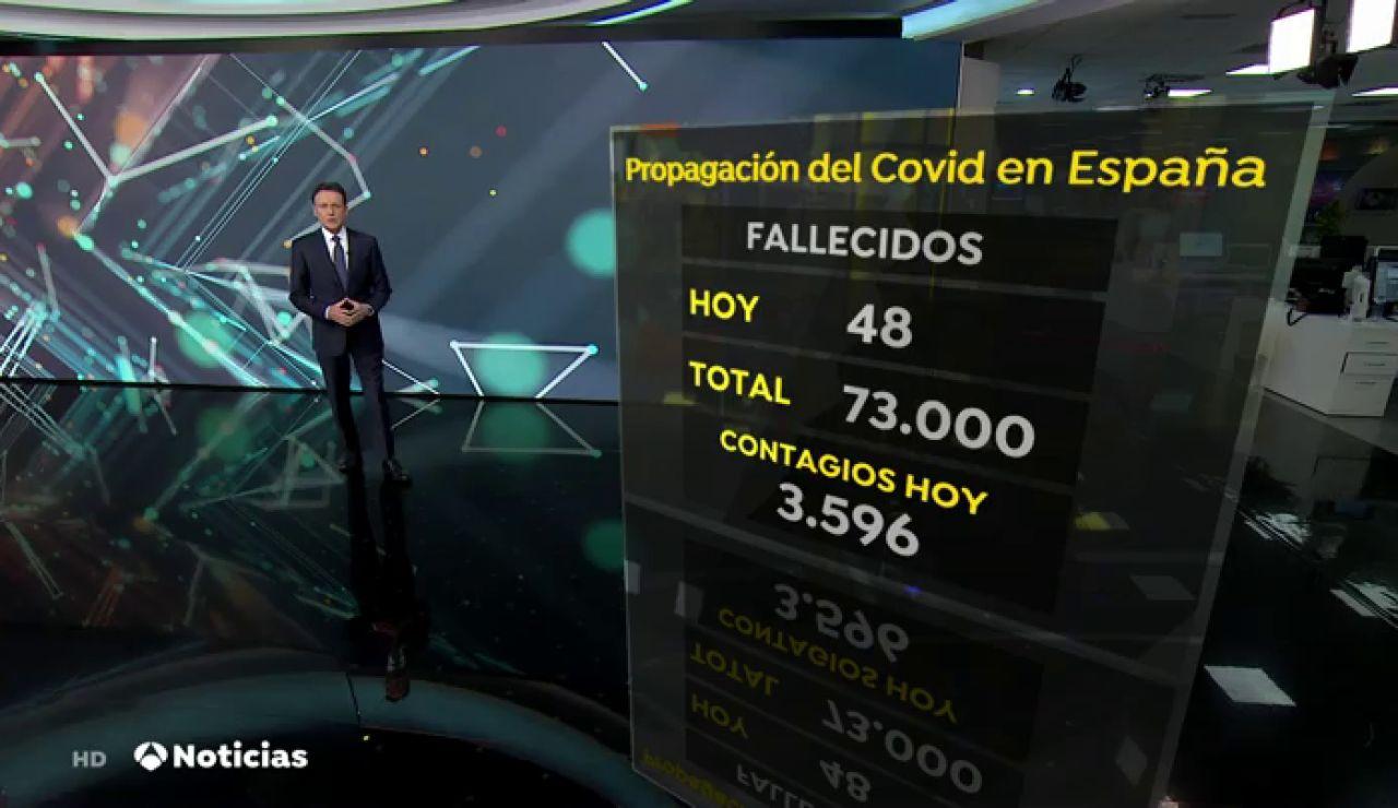 REEMPLAZO España comienza a notificar más contagios de coronavirus y mira de reojo a una posible cuarta ola