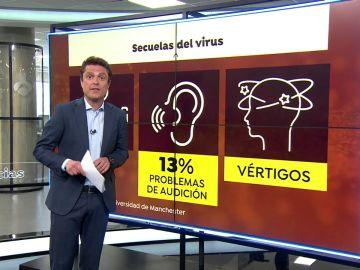 Secuelas del coronavirus