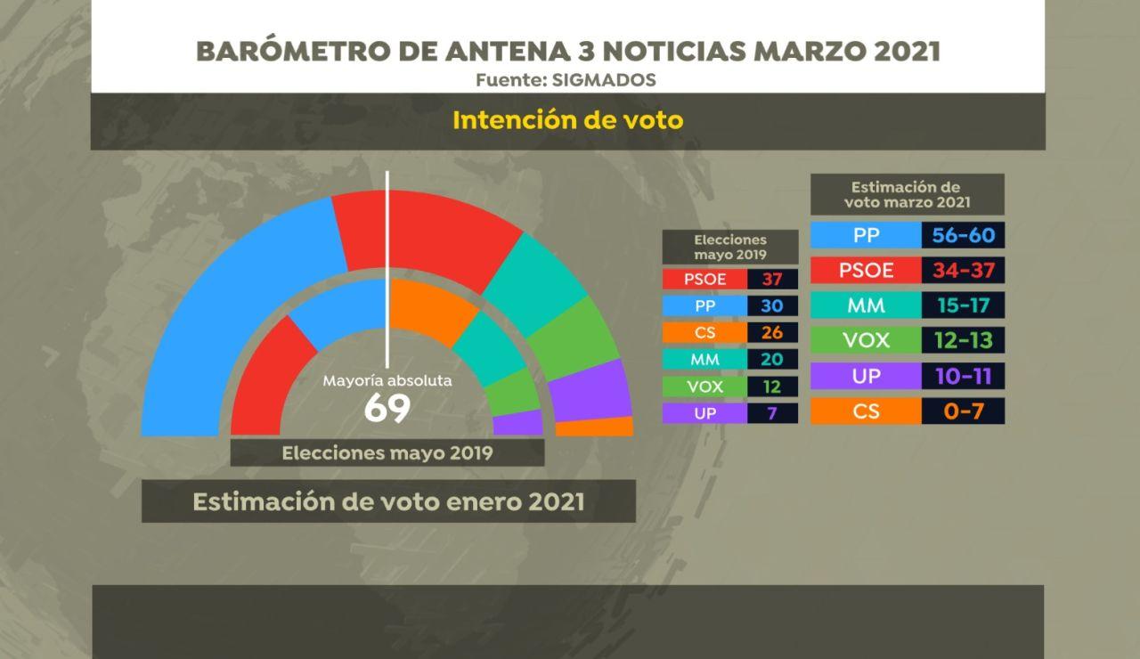 Encuesta Elecciones Madrid hoy 23 de marzo