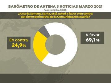 Encuesta Elecciones Madrid: Más de la mitad de la población está a favor del cierre perimetral de Madrid en Semana Santa