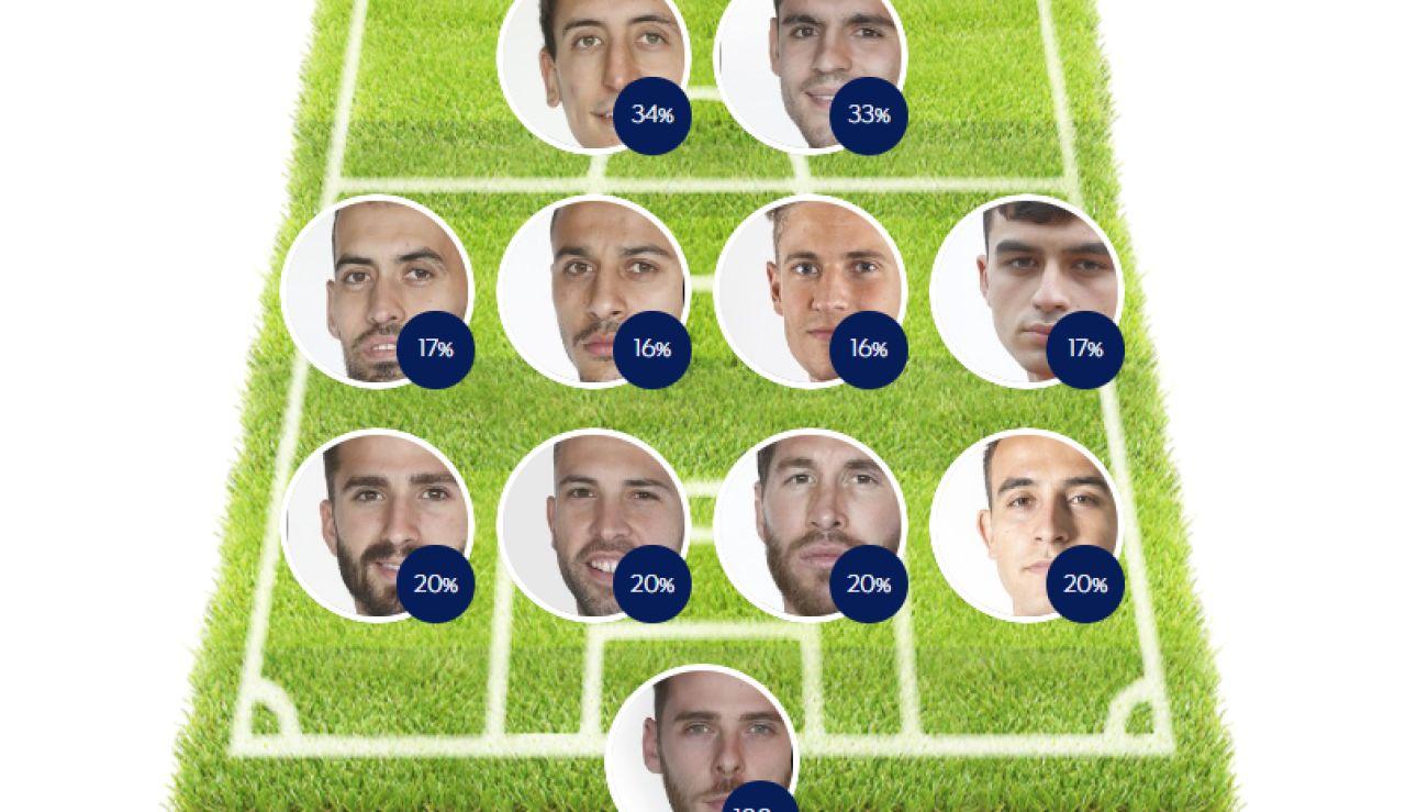 Elige tu 11 de España ¿Cuál es tu alineación ideal de la selección española para la Eurocopa?