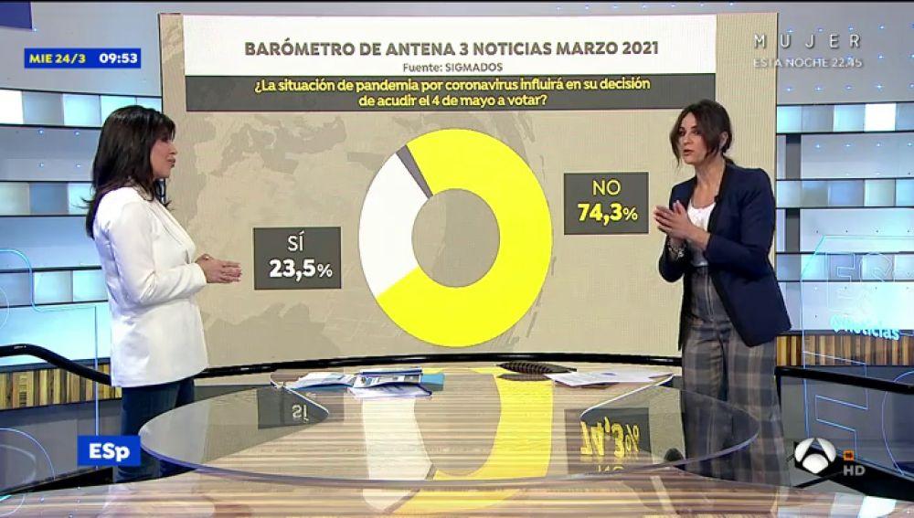 El análisis de las encuestas de las elecciones en Madrid del 4M para Antena 3 Noticias