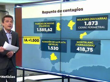 Navarra confina Milagro y endurece sus restricciones tras alcanzar una incidencia de 1.873 casos de coronavirus