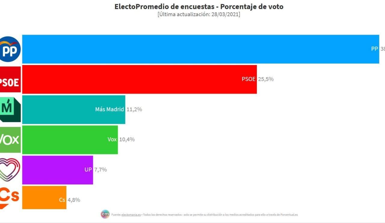 Encuesta: El PP ganaría las elecciones en Madrid pero no alcanzaría la mayoría absoluta pactando con Vox