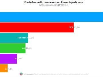 Encuesta Elecciones Madrid: El PP ganaría pero no alcanzaría la mayoría absoluta pactando con Vox