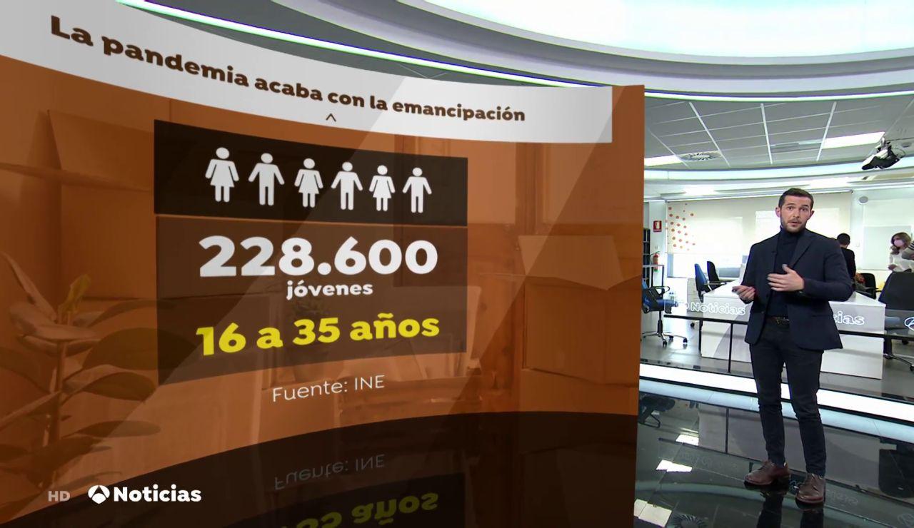 La pandemia de coronavirus acaba con la emancipación: casi 230.000 jóvenes vuelven a vivir con sus padres