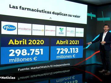 Las farmacéuticas Pfizer, Moderna y AstraZeneca han duplicado su valor desde el inicio de la pandemia