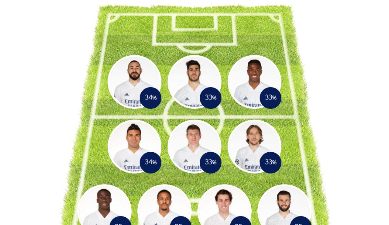 ELIGE TU 11: Haz tu alineación del Real Madrid contra el Liverpool en la Champions League