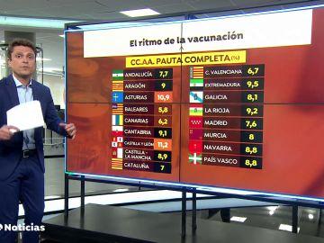 Solo Castilla y León y Asturias superan el 10% de población inmunizada frente al coronavirus