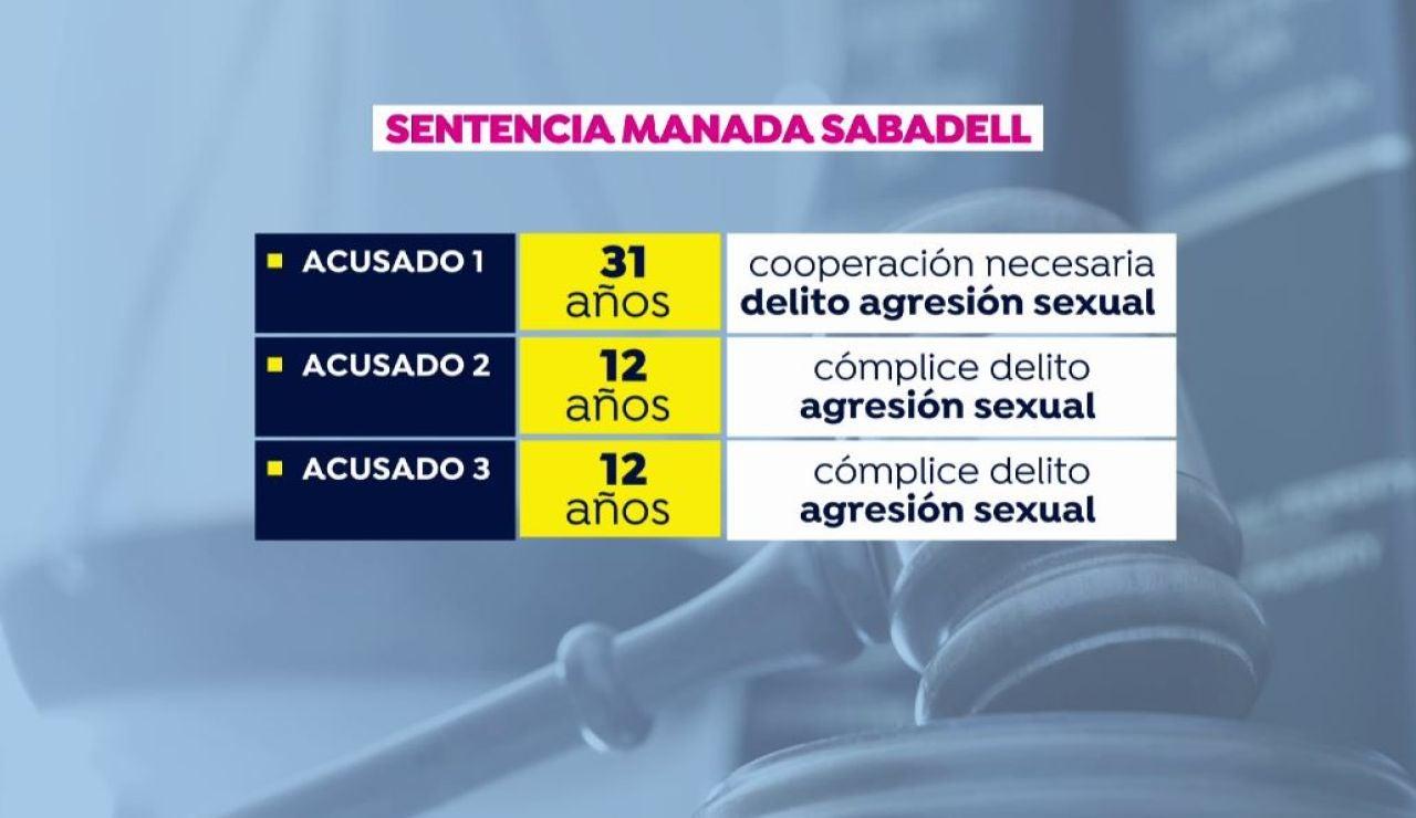 Sentencia Manada de Sabadell