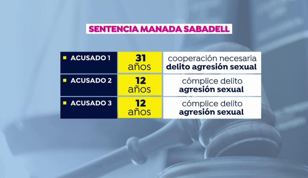 La Manada de Sabadell.