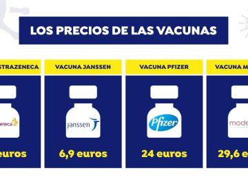 ¿Cuánto vale cada vacuna?