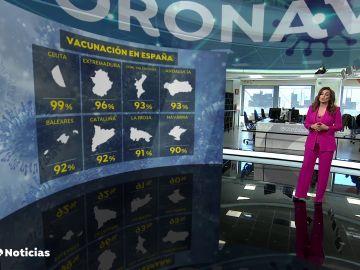 España supera las 12 millones de dosis administradas de la vacuna contra el coronavirus