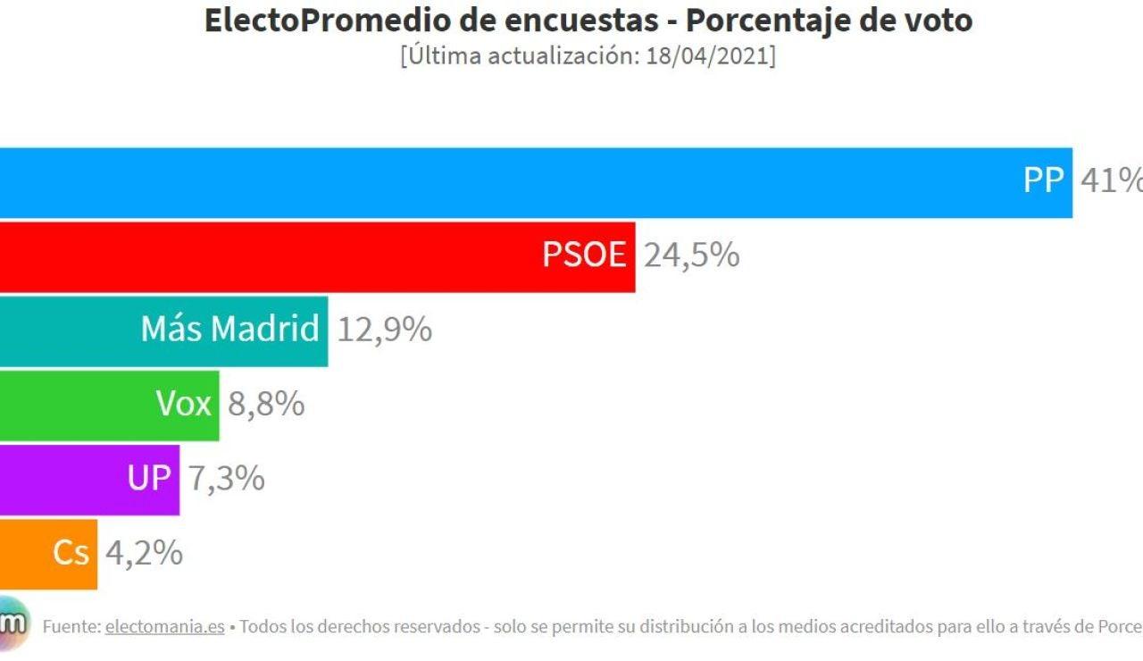 Encuesta Elecciones Madrid: Isabel Díaz Ayuso sumaría 60 diputados y lograría el 40% de los votos