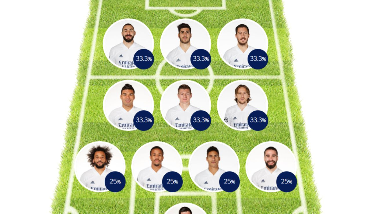 ELIGE TU 11: Haz tu alineación del Real Madrid contra el Chelsea en la Champions League