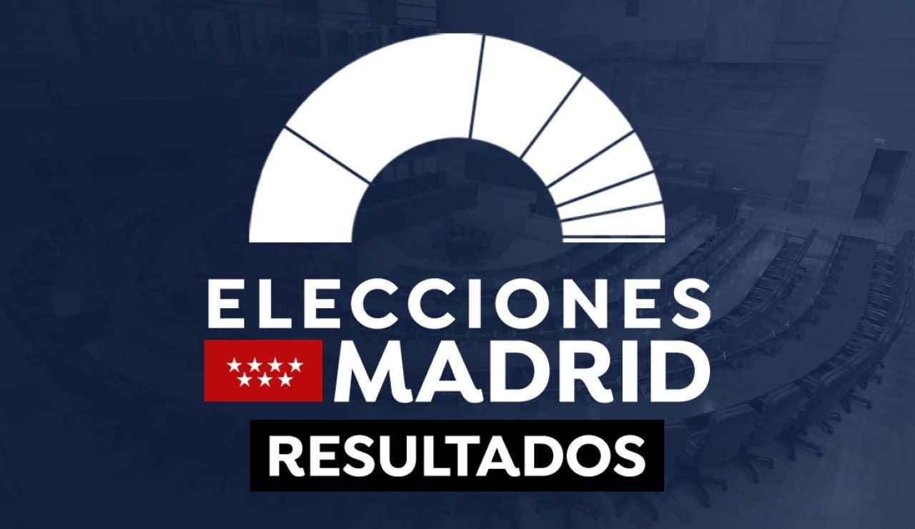 El mapa del resultado de las elecciones en Madrid 2021