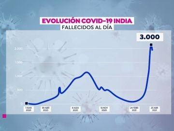 Contagios India