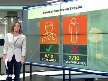 Los españoles confiamos mucho los médicos y muy poco en los políticos, según el Eurobarómetro