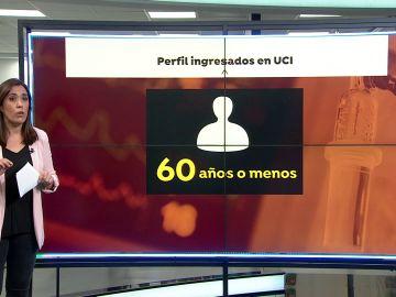 Así es el perfil del los nuevos ingresados en UCI por coronavirus: más jóvenes y sin patologías previas