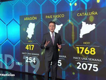 Siguen descendiendo con lentitud los casos de coronavirus en España